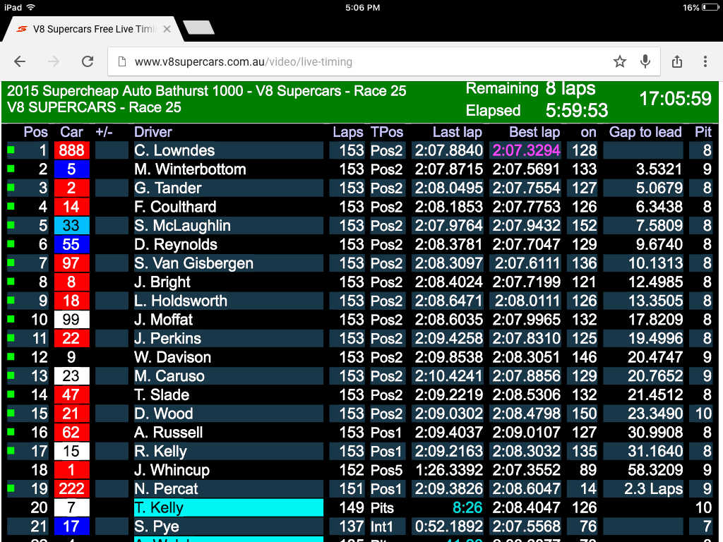 2015 Bathurst 1000 results - website screenshot