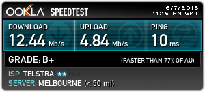 Average NBN FTTN SpeedTest